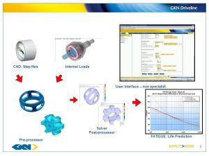 Schematic of GKN Driveline's workflow for giving non-specialist engineers access to CAE. Image from SAE Aerospace Engineering.