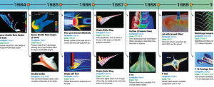 A pictorial history of modeling and simulation at NASA's Advanced Supercomputing (NAS) Division. Screenshot from a NASA website.