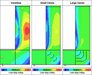 CFD shows how turning vanes can reduce pressure loss in ducted flows. Image from Symscape.