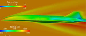 CFD solution for a notional hypersonic vehicle showing Mach number on the symmetry plane and temperature on the vehicle. Image from a paper by ATA Engineering.