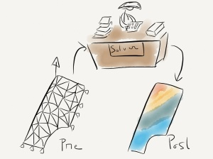 The FEA process - pre, solve, post - as illustrated on the FEA for All blog.