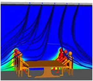 CFD simulation of heat coming off participants in a meeting about who's mostly to blame for CFD inaccuracy. Meshing people on the left, turbulence modeling people on the right. Image from Building Design and Construction.