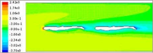 Pressure contours simulated using CFD of swimmers utilizing drafting. Click image for source.