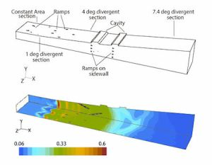 Fluent solution for a scramjet done by researchers at IIT Madras. Image from CFD Review. (Click image for article.)