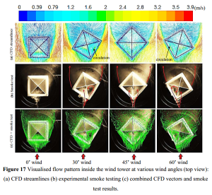 CFD and experimental results for a wind tower. From the article cited above.