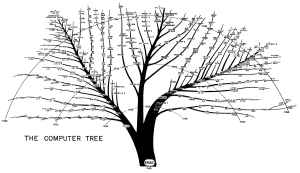 Computing's family tree from 1945 to the 1960s. Bonus points if you've used any of those. Click image for full-size source.