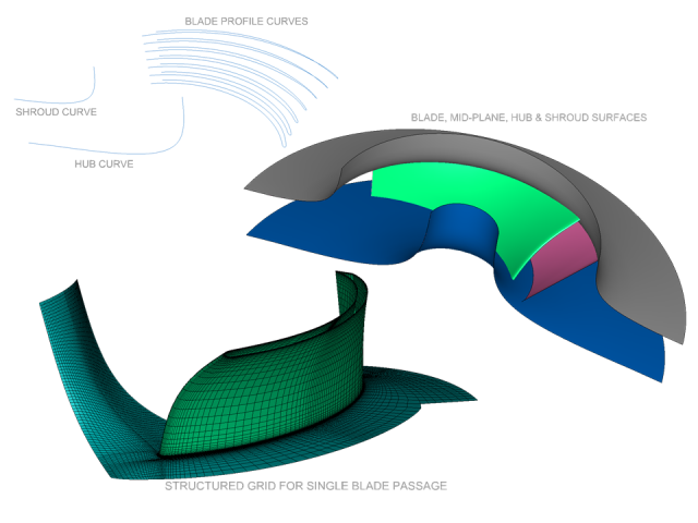 This image illustrates the process of importing profile curves, creating surfaces, and automatic mesh generation using a Pointwise Glyph script.