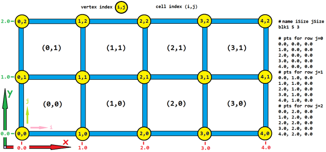 str-grid-example