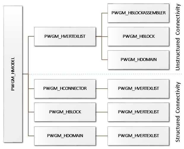 PWGM-hierarchy-import-corrected